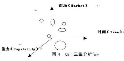 三维分析法的理论基础是市场结构理论和资源理论