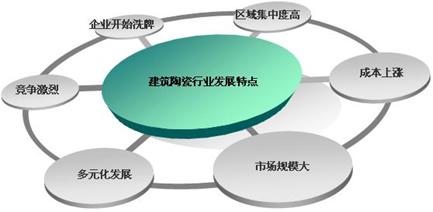 陶瓷行业竞争态势分析